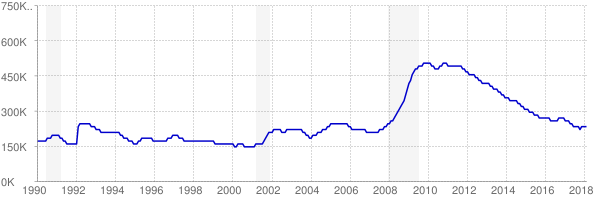 Monthly chart of total unemployed in Georgia from 1990 to February 2018