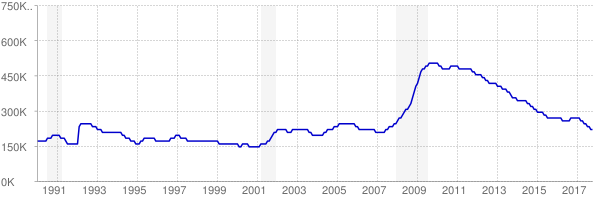 Monthly chart of total unemployed in Georgia from 1990 to October 2017