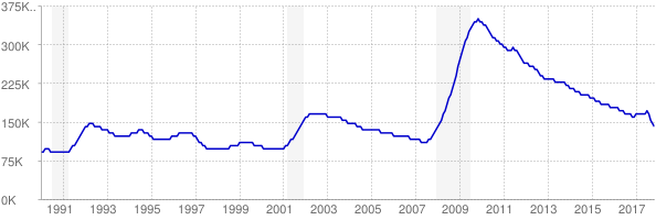 Monthly chart of total unemployed in Arizona from 1990 to November 2017