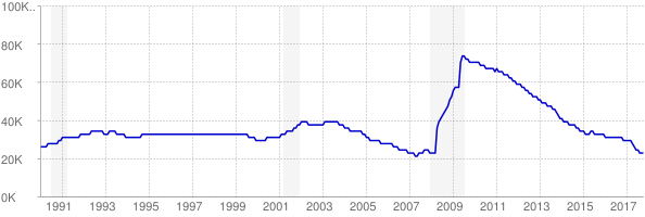 Monthly chart of total unemployed in Idaho from 1990 to October 2017