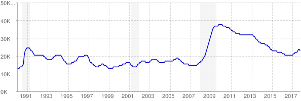 Monthly chart of total unemployed in Delaware from 1990 to October 2017