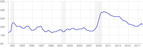 Monthly chart of total unemployed in Delaware from 1990 to December 2017