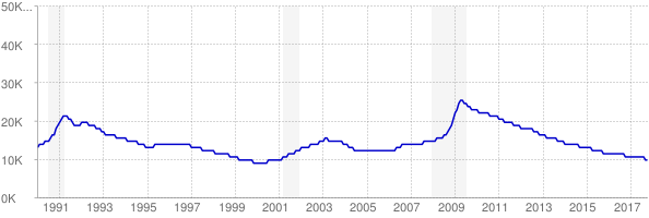 Monthly chart of total unemployed in Vermont from 1990 to October 2017
