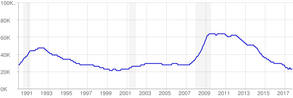 Monthly chart of total unemployed in Rhode Island from 1990 to October 2017