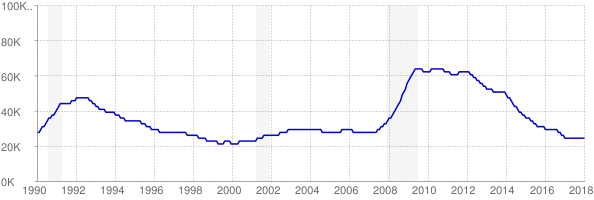 Monthly chart of total unemployed in Rhode Island from 1990 to January 2018