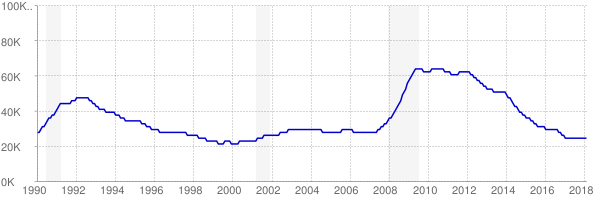 Monthly chart of total unemployed in Rhode Island from 1990 to February 2018