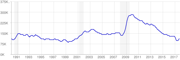Monthly chart of total unemployed in Wisconsin from 1990 to October 2017