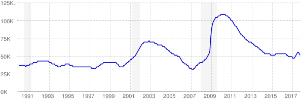 Monthly chart of total unemployed in Utah from 1990 to October 2017