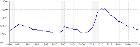 Monthly chart of total unemployed in Florida from 1990 to January 2018