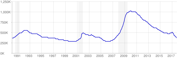 Monthly chart of total unemployed in Florida from 1990 to October 2017
