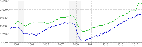 CES and CPS employment chart through October 2017