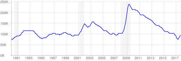 Monthly chart of total unemployed in Oregon from 1990 to October 2017