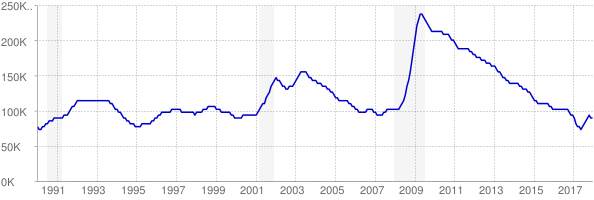Monthly chart of total unemployed in Oregon from 1990 to December 2017