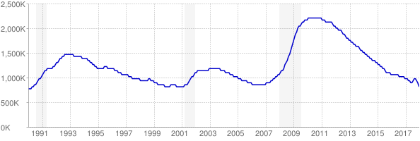 Monthly chart of total unemployed in California from 1990 to December 2017