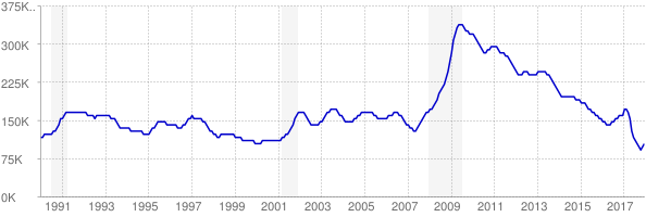 Monthly chart of total unemployed in Tennessee from 1990 to December 2017