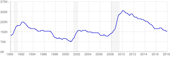 Monthly chart of total unemployed in Virginia from 1990 to January 2018