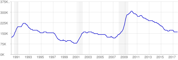 Monthly chart of total unemployed in Virginia from 1990 to October 2017