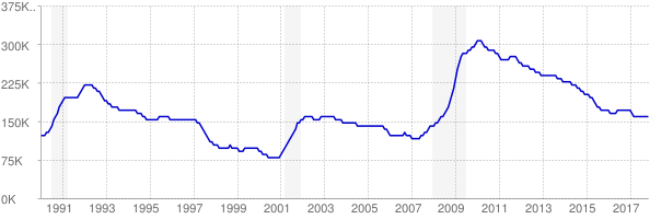 Monthly chart of total unemployed in Virginia from 1990 to November 2017