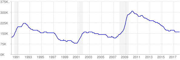 Monthly chart of total unemployed in Virginia from 1990 to December 2017