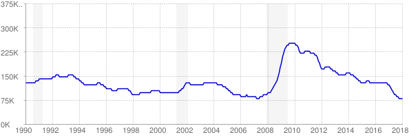 Monthly chart of total unemployed in Alabama from 1990 to January 2018