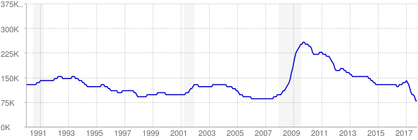 Monthly chart of total unemployed in Alabama from 1990 to October 2017