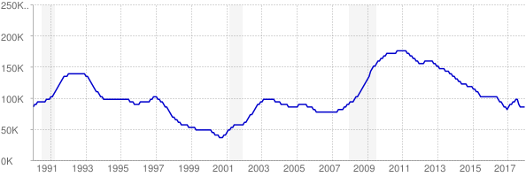 Monthly chart of total unemployed in Connecticut from 1990 to December 2017