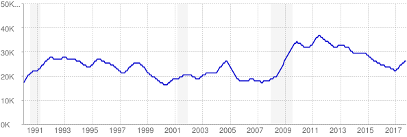 Monthly chart of total unemployed in District of Columbia from 1990 to October 2017