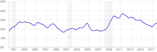 Monthly chart of total unemployed in District of Columbia from 1990 to November 2017
