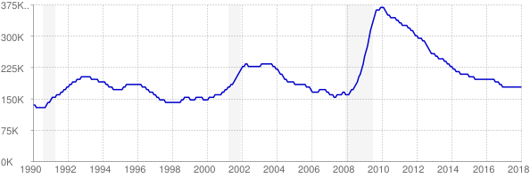 Monthly chart of total unemployed in Washington from 1990 to January 2018