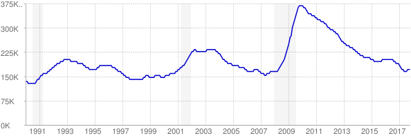 Monthly chart of total unemployed in Washington from 1990 to October 2017