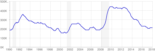 Monthly chart of total unemployed in New Jersey from 1990 to January 2018