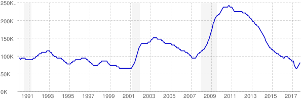 Monthly chart of total unemployed in Colorado from 1990 to October 2017