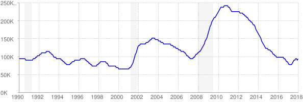 Monthly chart of total unemployed in Colorado from 1990 to January 2018