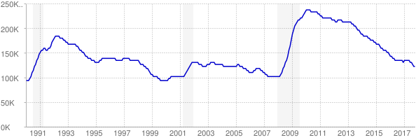 Monthly chart of total unemployed in Maryland from 1990 to October 2017