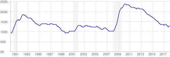 Monthly chart of total unemployed in Maryland from 1990 to December 2017
