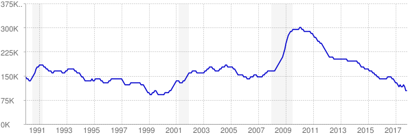 Monthly chart of total unemployed in Missouri from 1990 to November 2017