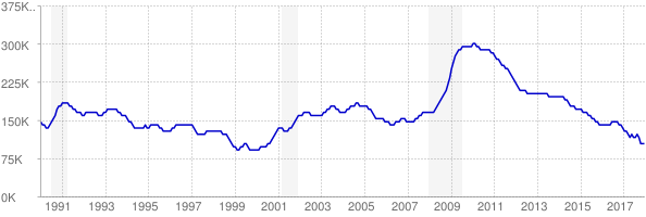 Monthly chart of total unemployed in Missouri from 1990 to December 2017