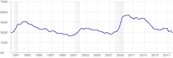 Monthly chart of total unemployed in Pennsylvania from 1990 to November 2017