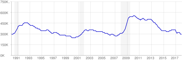 Monthly chart of total unemployed in Pennsylvania from 1990 to December 2017