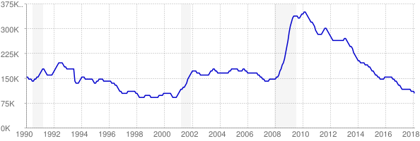 Monthly chart of total unemployed in Indiana from 1990 to February 2018