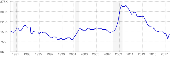 Monthly chart of total unemployed in Indiana from 1990 to October 2017