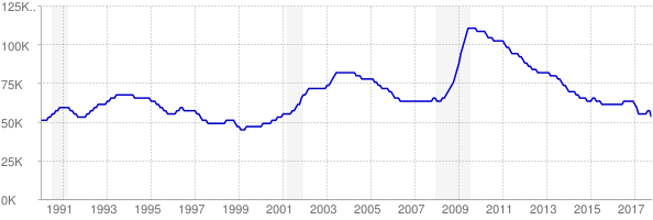 Monthly chart of total unemployed in Kansas from 1990 to October 2017