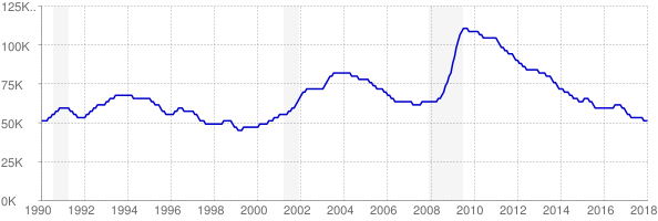 Monthly chart of total unemployed in Kansas from 1990 to January 2018
