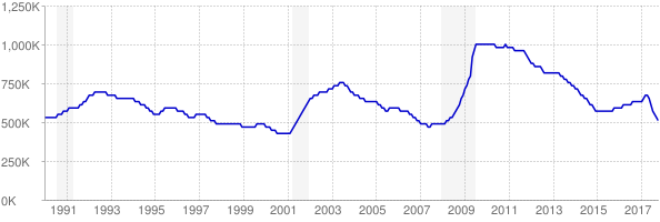 Monthly chart of total unemployed in Texas from 1990 to October 2017