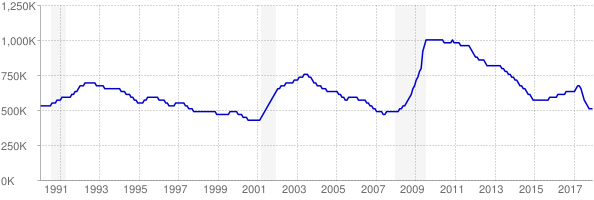 Monthly chart of total unemployed in Texas from 1990 to December 2017