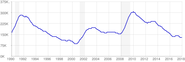 Monthly chart of total unemployed in Massachusetts from 1990 to January 2018