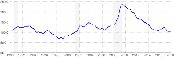 Monthly chart of total unemployed in Minnesota from 1990 to January 2018
