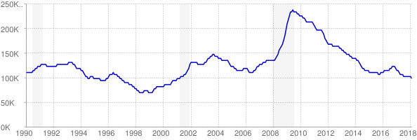 Monthly chart of total unemployed in Minnesota from 1990 to February 2018