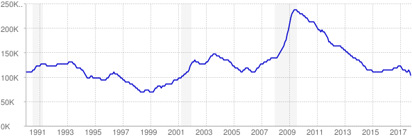 Monthly chart of total unemployed in Minnesota from 1990 to October 2017