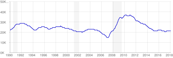 Monthly chart of total unemployed in Montana from 1990 to February 2018